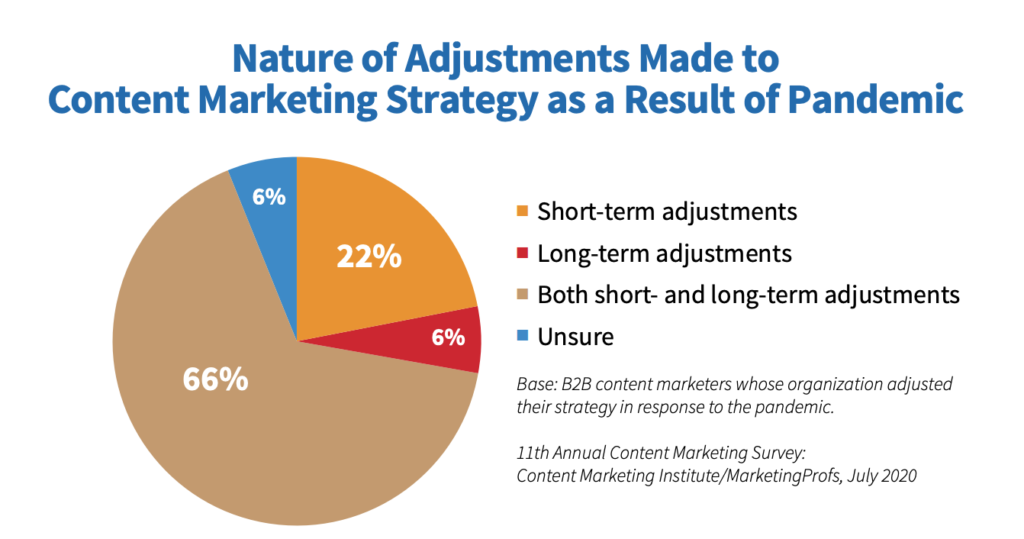 Nature of adjustments made to content marketing strategy as a result of pandemic