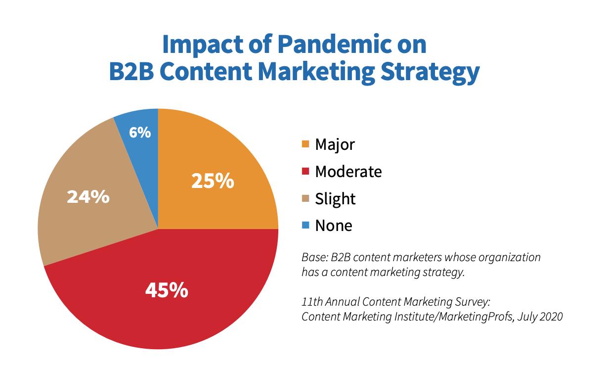 Impact of pandemic on B2B content marketing strategy chart